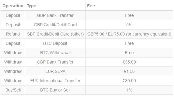 coincorner fees
